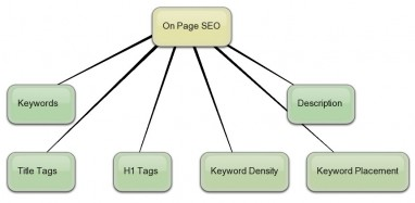 Tips for On-Page and Off-Page SEO