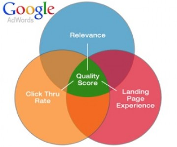 How to improve your Google ad quality score?