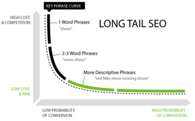 How to Integrate Long-Tail Keywords in Your Blog Posts?